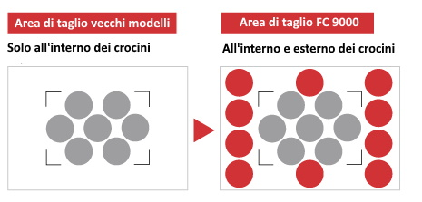 Crocini Graphtec FC9000